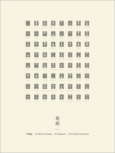 Póster I Ching Chart With 64 Hexagrams (King Wen sequence)
