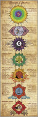 Cuadro de plexi-alu  Elements of Chakras Yoga Poster - Sharma Satyakam