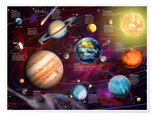 Póster Our solar system - English
