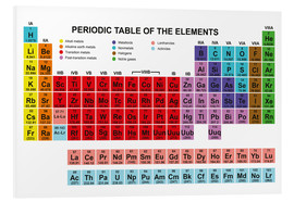 Forex  Periodic table of the elements